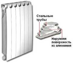 Секционные радиаторы отопления Sira RS L872 биметалл с боковым подключением - 800 мм (от 4 до 12 секций)
